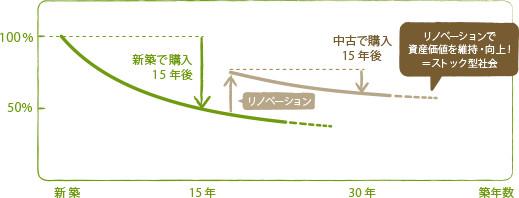 築年数経過によるマンション価格推移イメージ