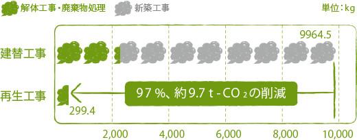 建設と再生のCO2排出量比較(RCの場合)